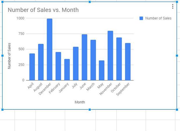 Как сделать график в Google Таблицах